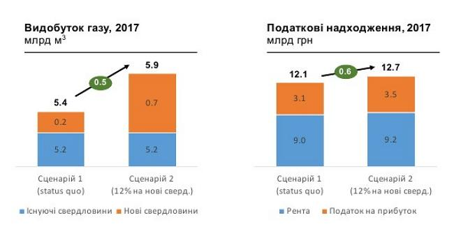 Российская Федерация готова начать поставки газа на государство Украину соскидкой