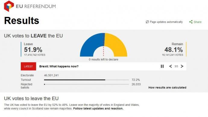 В Англии стартовал референдум овыходе из европейского союза