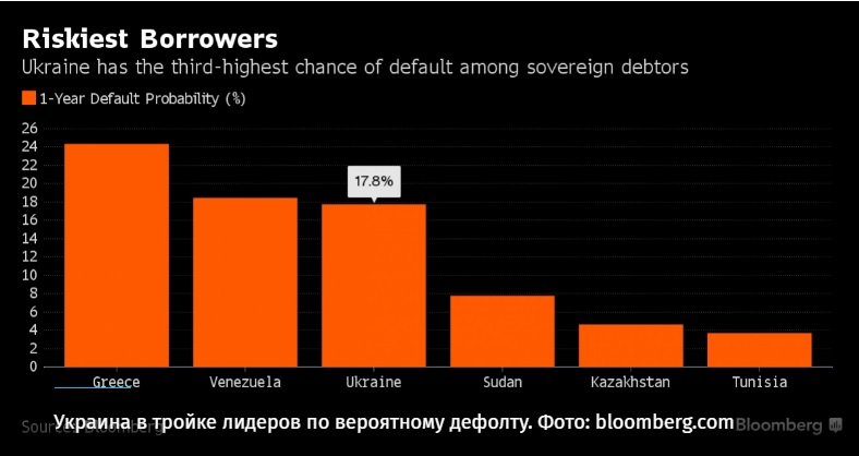 Украина втройке стран-лидеров повероятности дефолта— Плоды Майдана