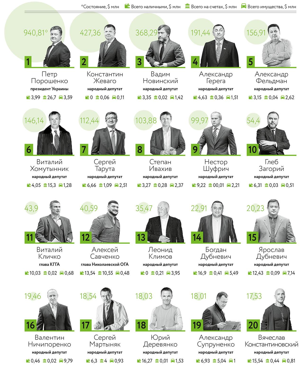 Кто возглавил список самых богатых чиновников Украинского государства?!
