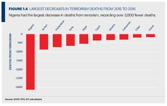 Украина угодила втоп-20 стран поуровню терроризма