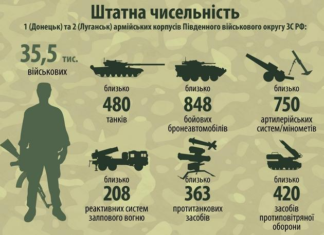 Аваков: наДонбассе войскРФ ивооружения больше, чем вАнглии