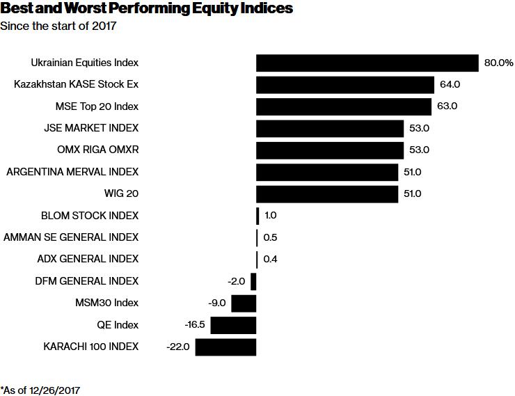 Агентство Блумберг назвало лучшие ихудшие активы для вложений денег 2017г