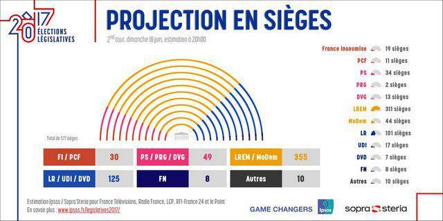 ВоФранции стали известны первые результаты 2-го тура парламентских выборов