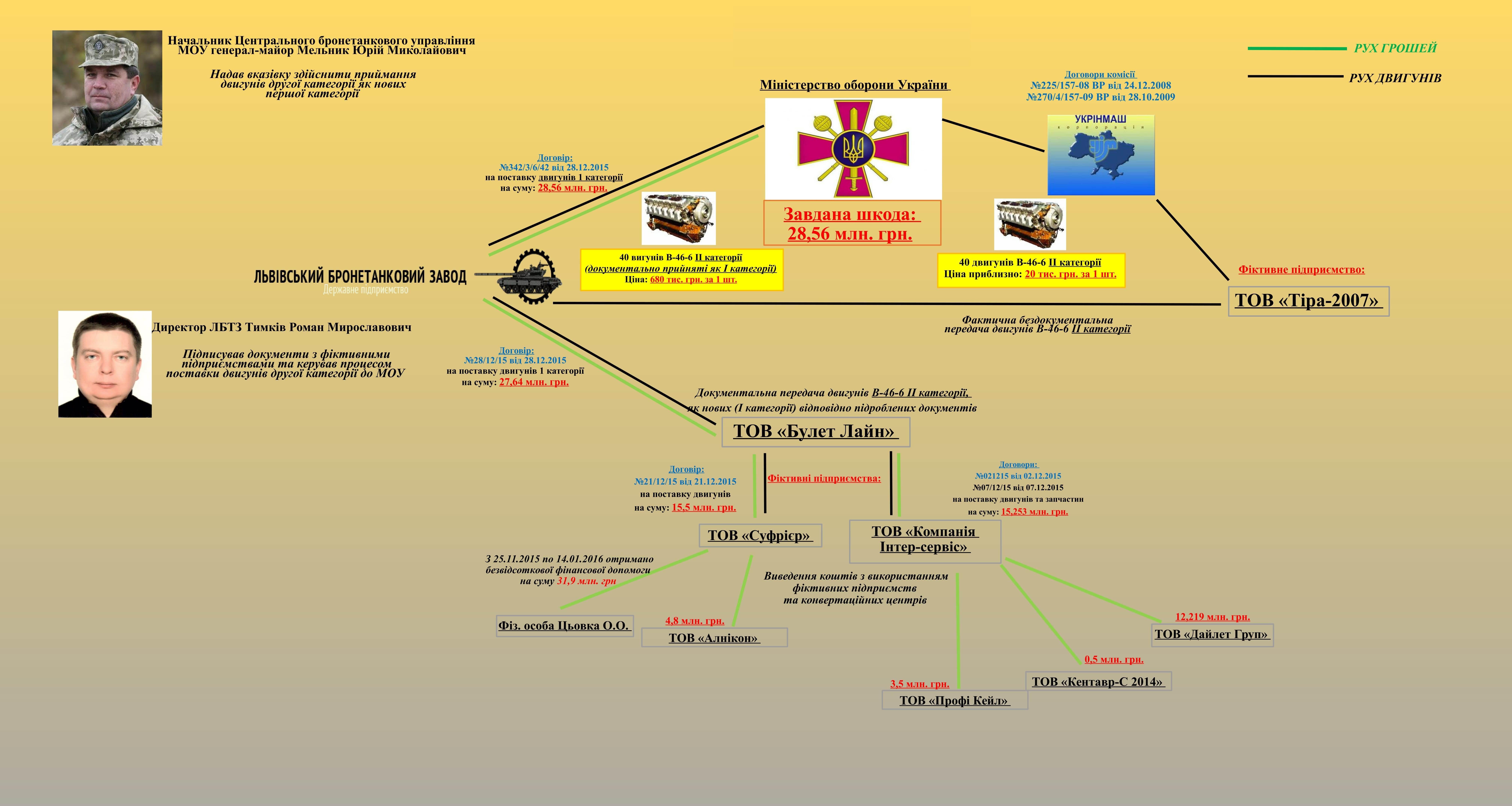 СМИ офейке Украины: НАБУ выдал русские  танки заукраинские