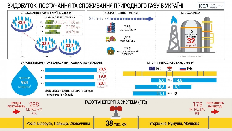 Добыча газа вУкраинском государстве достигла максимума за 5 лет