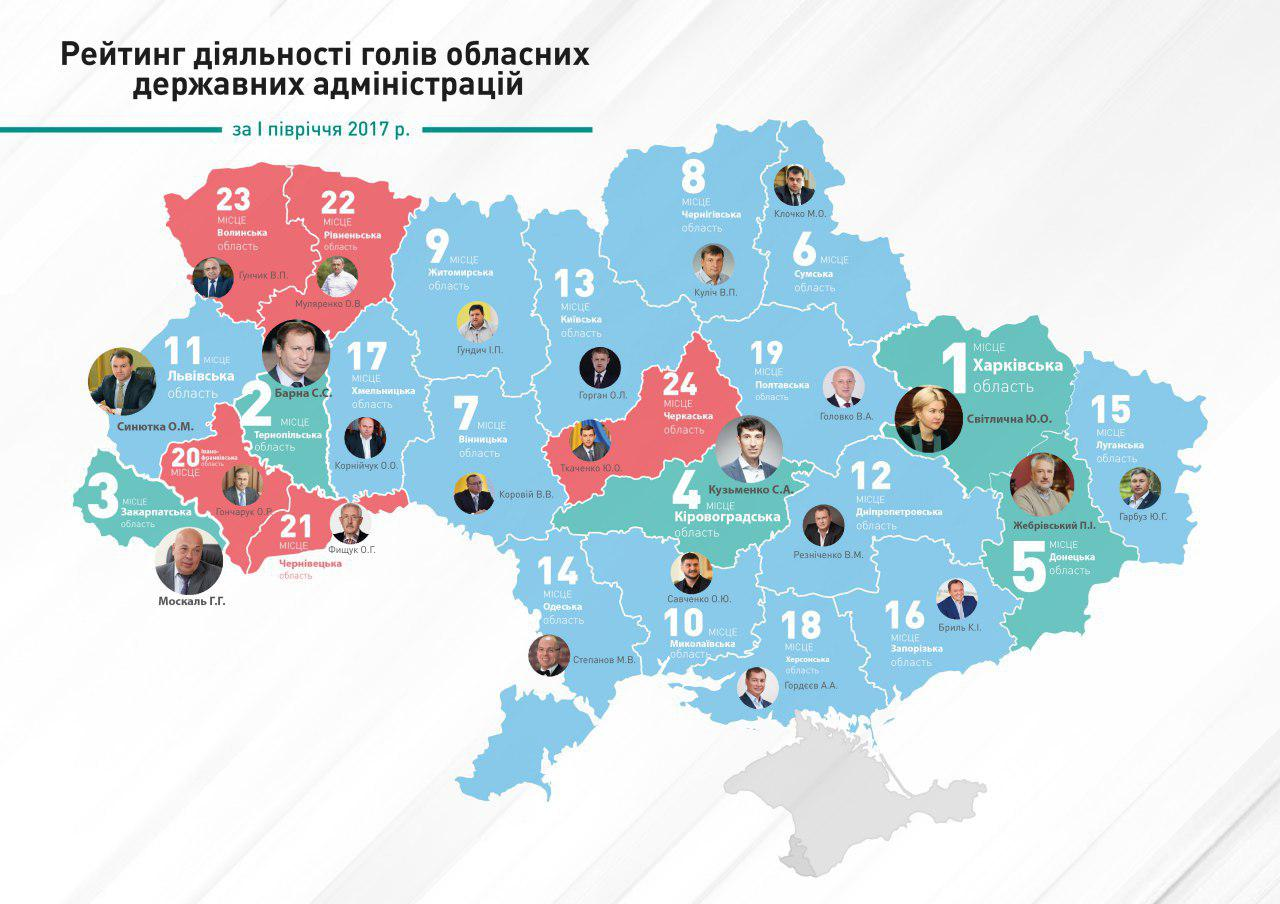 Рейтинг наилучших губернаторов вIполугодии 2017 года возглавила Светличная