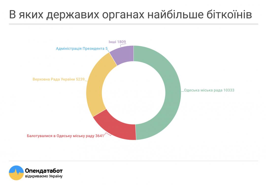 Украинские чиновники задекларировали неменее 20 000 биткоинов