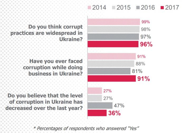 Коррупция остается основной проблемой для уполномченных бизнеса вгосударстве Украина,— опрос