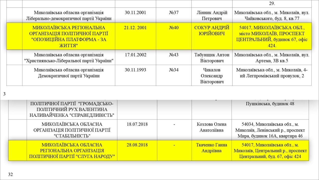 Партии Зеленского и Медведчука в Николаеве зарегистрированы по одинаковому адресу и в одном кабинете 2
